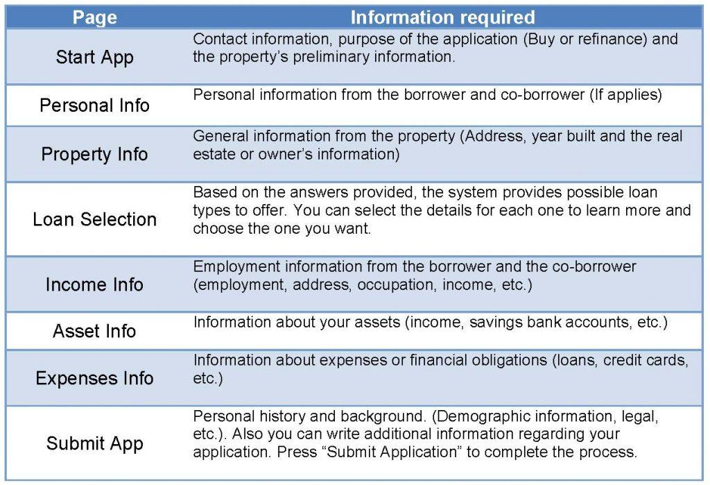 Blog - Mortgage - Solicitud Online imagenEN