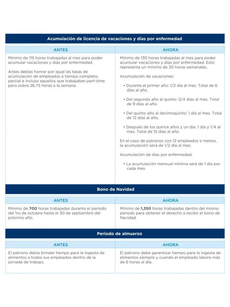 17-009 Tabla Articulo Labor Reform - ESP