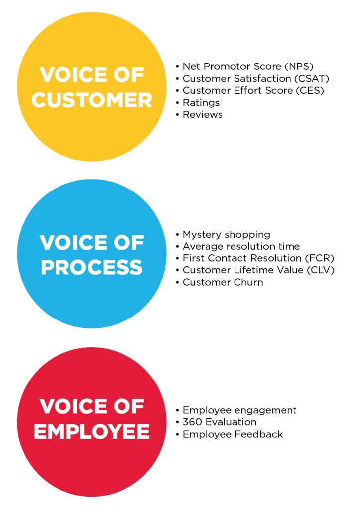 Key metrics to measure customer experience (CX) in your business