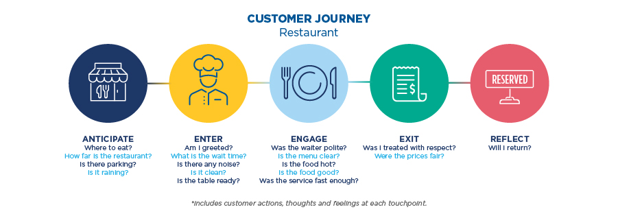 Customer Journey Graphic