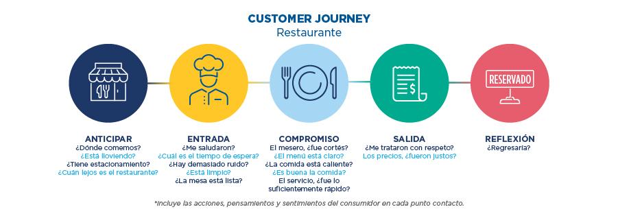 Customer Journey - Restaurante